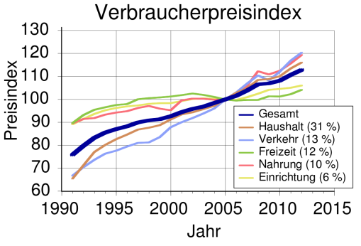 verbraucherpreisindex-basis2005-svg